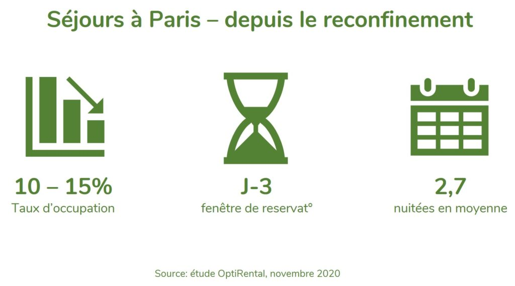 Statistiques de réservation Paris - novembre 2020