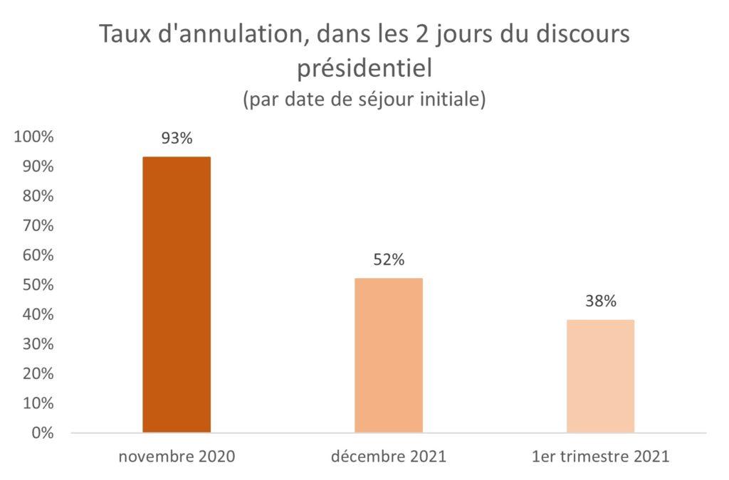 Taux d'annulation à Paris lors du reconfinement de novembre 2020